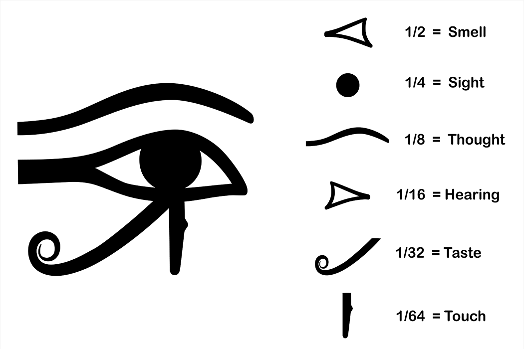 Find out now about the True story and meaning of Horus Eye parts and what hey present in the Egyptian History, Read now and share your thoughts via comments below